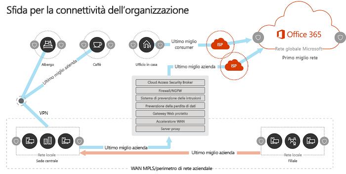 Modello di rete dell'organizzazione tradizionale