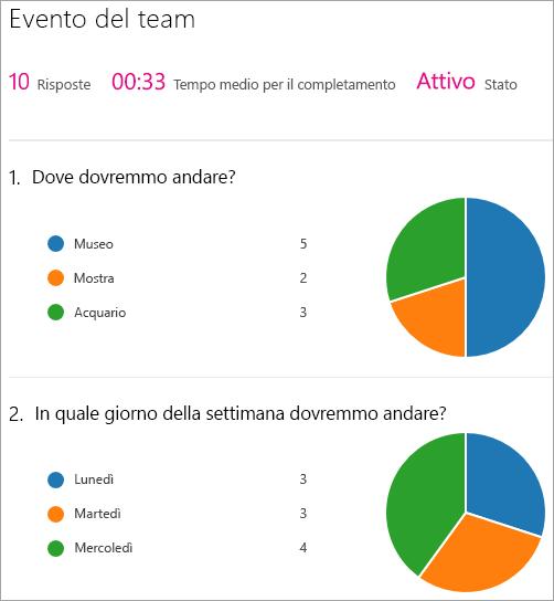 Visualizzare un riepilogo dei risultati della web part Microsoft Forms.