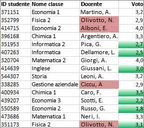 i valori della colonna c non univoci sono colorati di rosa, i valori univoci della colonna d di verde