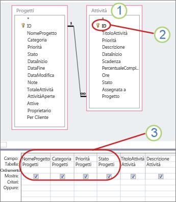 Diagramma di una query che illustra i campi aggiornabili
