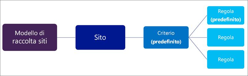 Diagramma che illustra criteri con molte regole