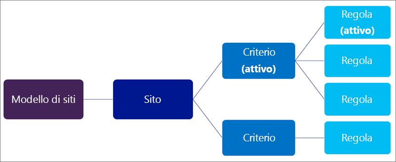 Diagramma che illustra la relazione tra i criteri