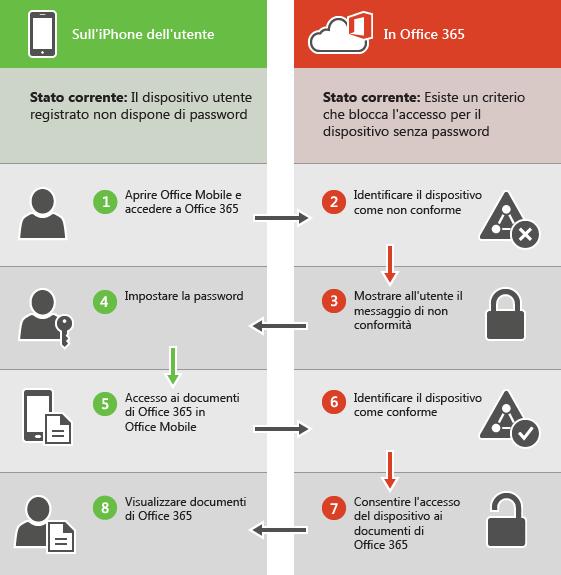 Indica che l'utente è bloccato quando il dispositivo non è conforme.