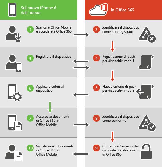 Mostra il processo di registrazione per un nuovo dispositivo.
