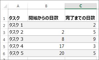 ガント チャートのサンプル テーブル データ