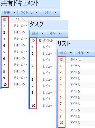 さまざまな SharePoint のリストに表示されている ID 列