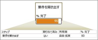 フィールドを含んだデータ行と、矢印と、データ バーを含んだ図形