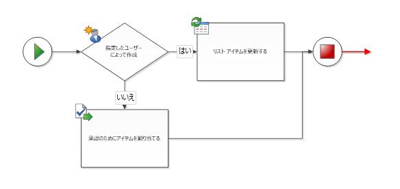 終了図形に、出力接続を設定することはできません。