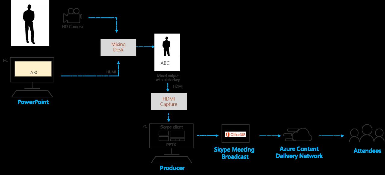 キャプションとビジョン ミキサー アプリケーションを使用してグラフィックを追加します。