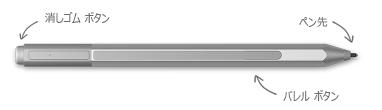 Surface ペンの消しゴム ボタン、ペン先、右クリック ボタンの位置を矢印で示しています。