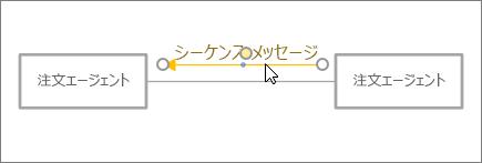 メッセージ図形をコネクタの横に配置するカーソル