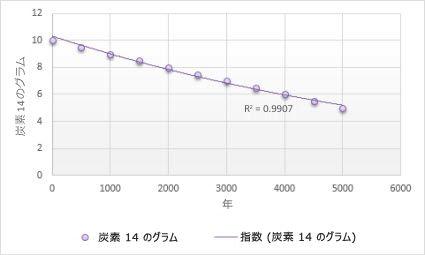 指数近似曲線が描かれたグラフ