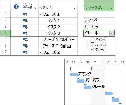 プロジェクト計画およびガント チャート内でリソースが割り当てられているタスクの複合スクリーンショット。