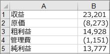 ウォーターフォール図のサンプルの作成に使用されるデータ