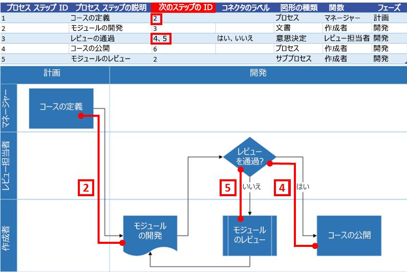 Excel プロセス マップで Visio フローチャートを操作する次のステップの ID