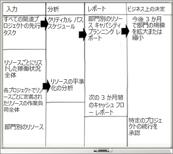 [入力]、[分析]、[レポート]、[ビジネス上の決定] 列を配したホワイトボード