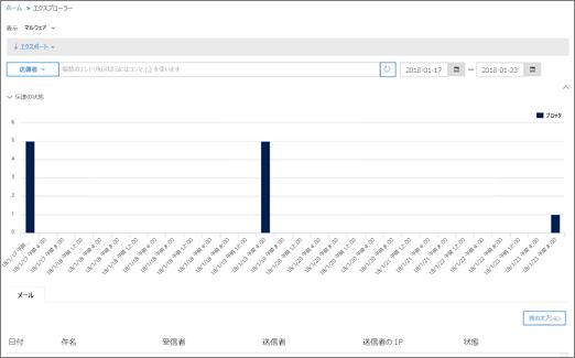 メールのレポートのマルウェア過去 7 日間の既定のデータを表示します。