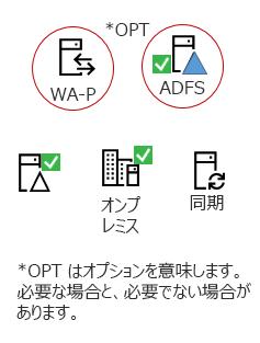 すべてのハイブリッドには、以下の要素のオンプレミス サーバー製品、AAD 接続サーバー、オンプレミスの Active Directory、省略可能な ADFS およびリバース プロキシが必要があります。