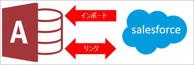 Access から Salesforce への接続