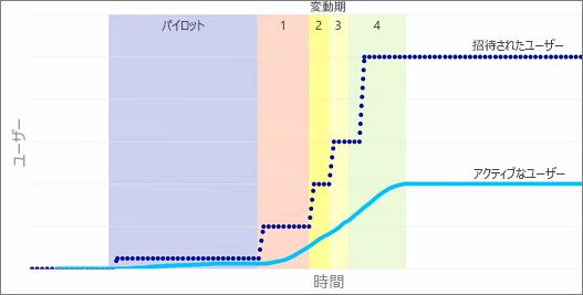 招待されたユーザーおよびアクティブなユーザーを示すグラフ