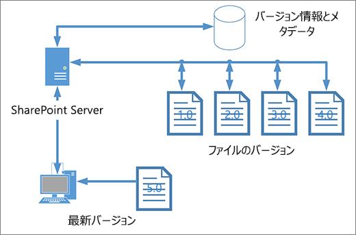 バージョン管理の記憶域の図
