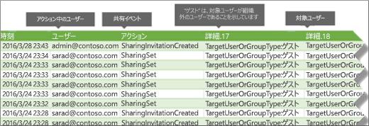 Office 365 監査ログの共有イベント