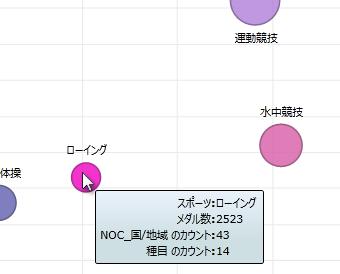 Power View のバブル チャート上にマウスを置くと詳しい情報が表示される