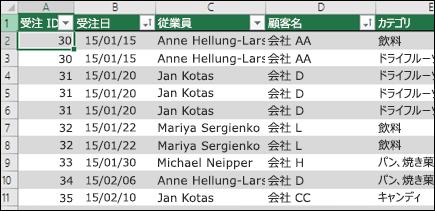 ピボットテーブルのデータ ソースとして使用する、Excel の表のサンプル データ