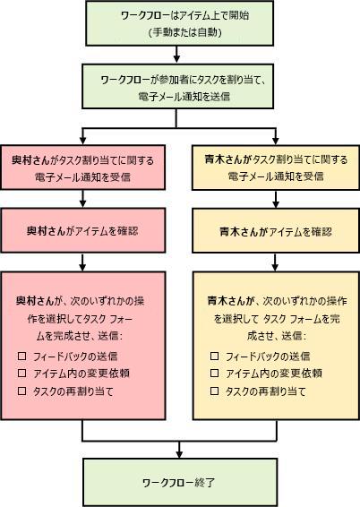 単純なフィードバックの収集ワークフローの図