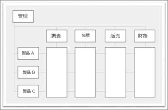 プロジェクト管理の責任範囲における部門共有
