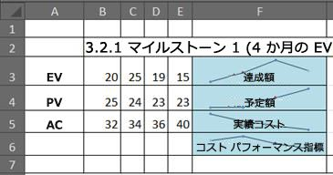 Excel でのスパークラインを使用した EVM