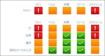 IT 部門のプロジェクト指標 (コスト、健全性、品質、リソース、スケジュール)