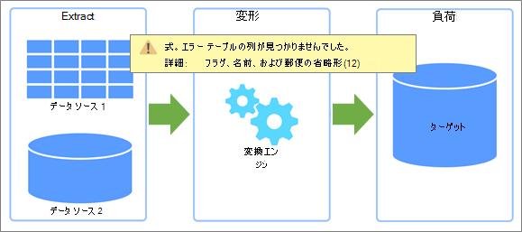 エラーが発生する可能性がある抽出、変換、読み込み (ETL) の概要