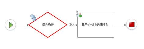 複合条件をワークフロー図に手動で追加することはできません。