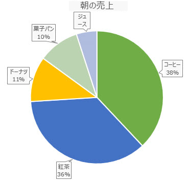 データの吹き出し付きの円グラフ