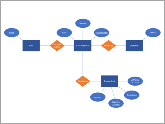 Chen の銀行口座のデータベース図。