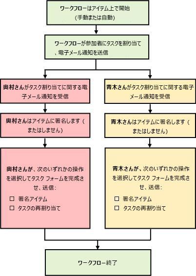 ワークフロー プロセスのフローチャート