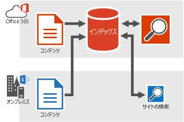 Office 365 検索インデックスを供給するオンプレミスおよび Office 365 コンテンツを示す図。検索結果は、Office 365 検索インデックスからのものです。