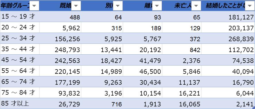 上部にある列の見出しとデータの例: 年齢、既婚、区切り、離婚、Widowed、および結婚ことがないです。