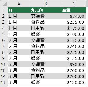 月、カテゴリ、金額を示すピボットテーブルを作成するための家計データのサンプル