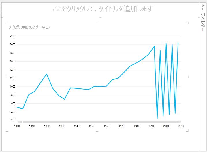 Power View の折れ線グラフ