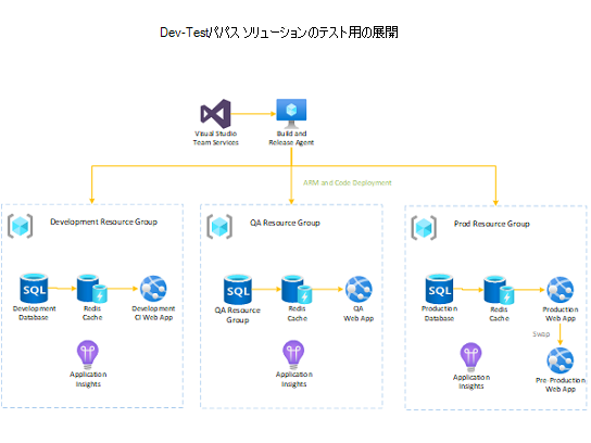 Dev-Test PaaS ソリューションの展開をサポートします。