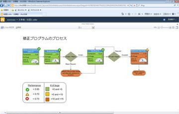 Visio Services により SharePoint でインタラクティブな図を表示できる