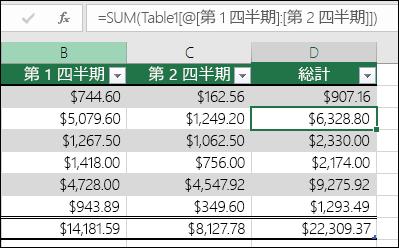 テーブル内に集計列を作成するために自動的に入力された数式の例