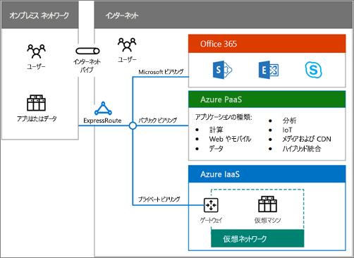 Office 365 のハイブリッド オプションの概要については、ハイブリッド クラウド ポスターをダウンロードしてください