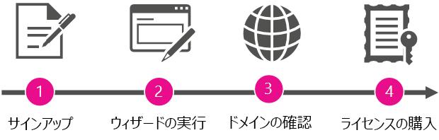管理者になって Office 365 を購入することに関連して、フェーズの概要を表すビュー。