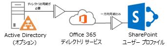 図は、社内の Active Directory が DirSync を使用してプロファイル情報を Office 365 ディレクトリ サービスにフィードし、Office 365 ディレクトリ サービスが SharePoint Online プロファイルにプロファイル情報をフィードする方法を示しています。