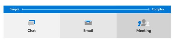 メール、チャット、会議のアイコンを表示する図の画像