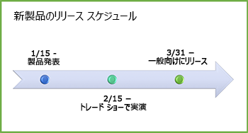 タイムライン図のサンプル