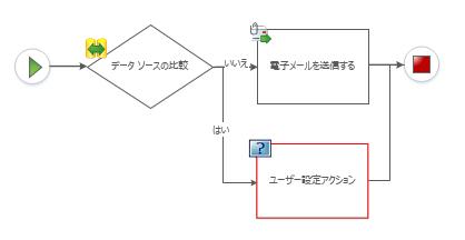 カスタム アクションはワークフロー図に追加できません。